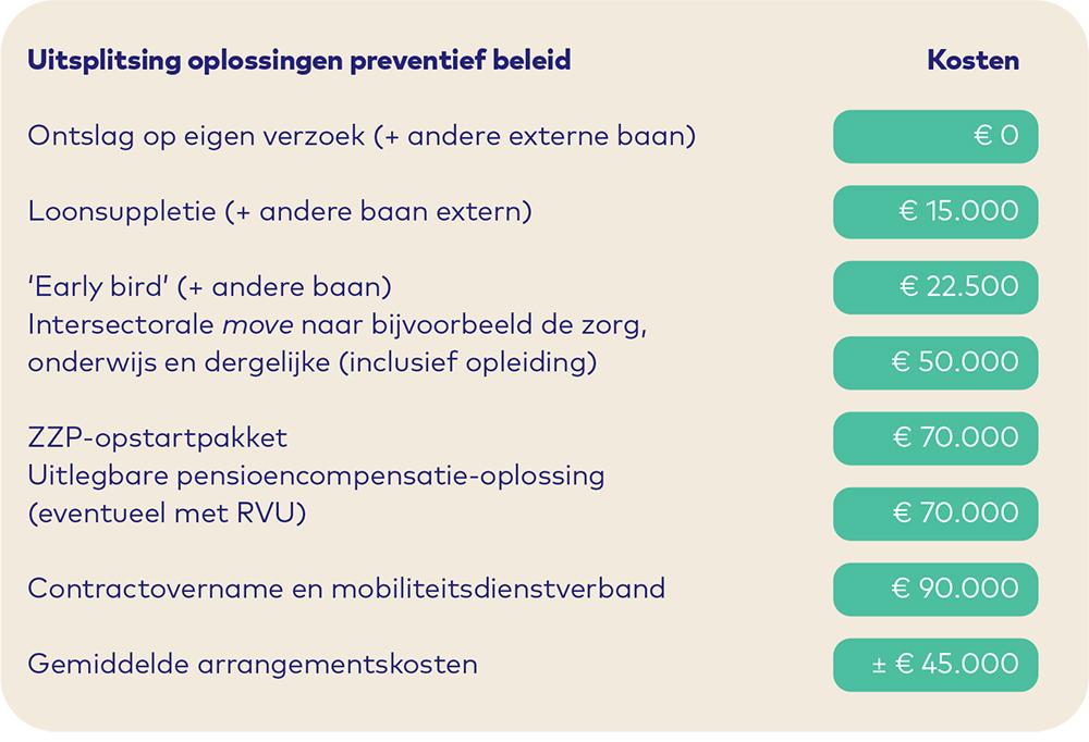 Burgerzaken Bewegen Paper preventief beleid
