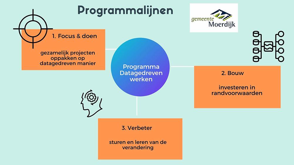Gemeente Moerdijk Datagedrevenwerken 1000